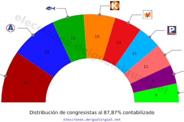 Reparto Perú 87%
